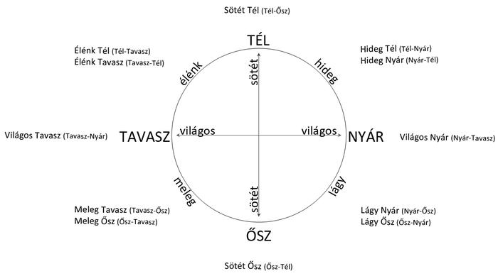 Az évszakok közös tulajdonságainak ábrája