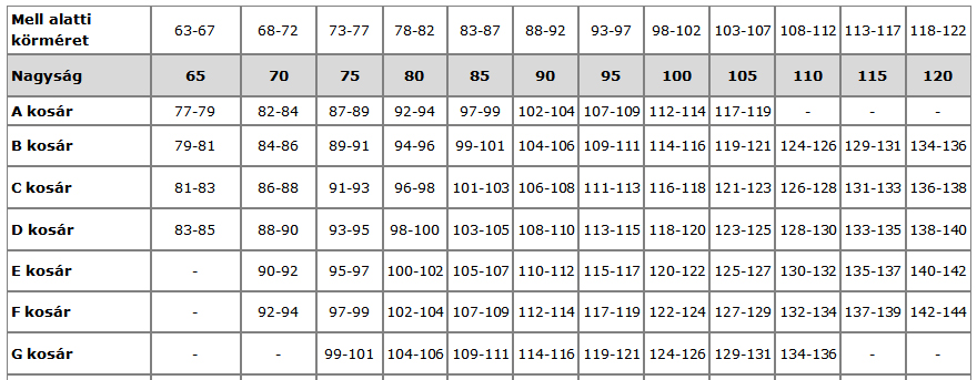 2b2144aa96b4 Melltartó kisokos - a mérettáblázat rejtelmei - Stílus mentor