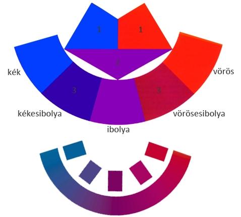 A kék és a piros keverékszínei a lilák és ibolyák